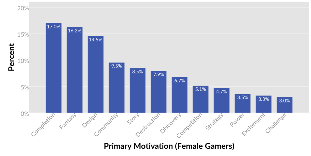 female gamers interests