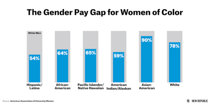 why is there gender wage gap in australia Prawn of the patriarchy there's no 'gender pay gap' that tired old feminist chestnut that is the 'gender wage gap' resurrected in australia share.