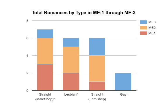 Mass Effect series romance data
