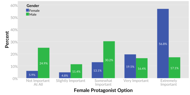 Female protagonist study data