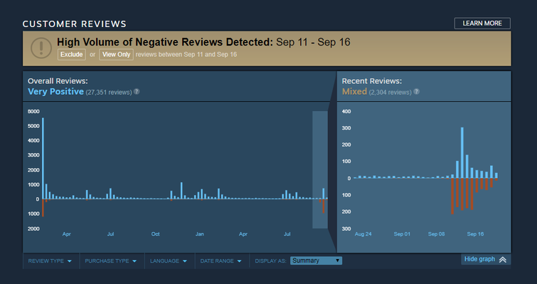 Steam review bomb chart